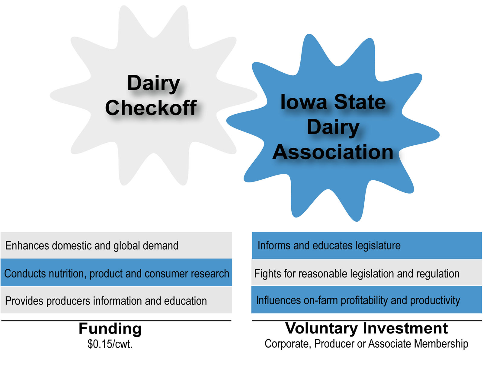 Checkoff Comparison-ISDA